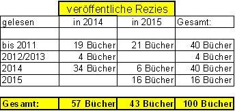 100_rezies